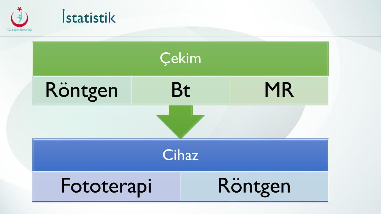 Cihaz FototerapiRöntgen Çekim Röntge n BtMR İ statistik
