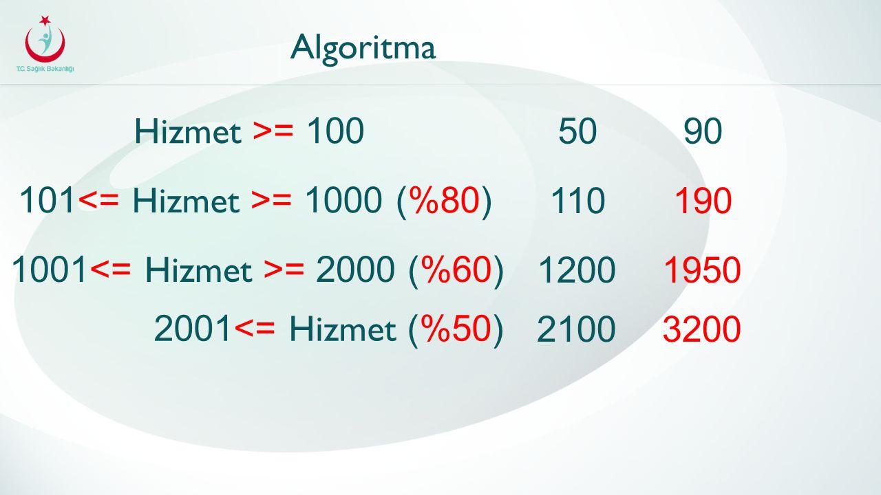 Algoritma Hizmet >= 100 5090 101 = 1000 (%80) 110190 1001 = 2000 (%60) 12001950 2001 <= Hizmet (%50) 21003200