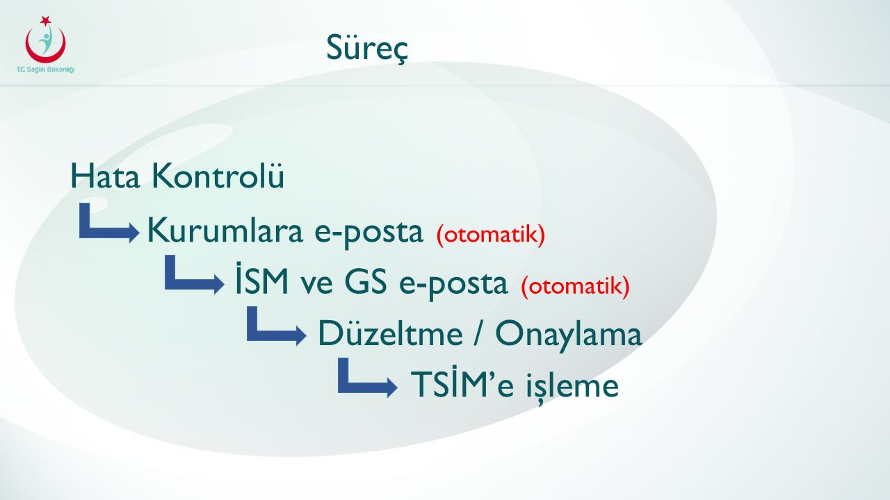 Süreç Hata Kontrolü Kurumlara e-posta (otomatik) İ SM ve GS e-posta (otomatik) Düzeltme / Onaylama TS İ M'e işleme