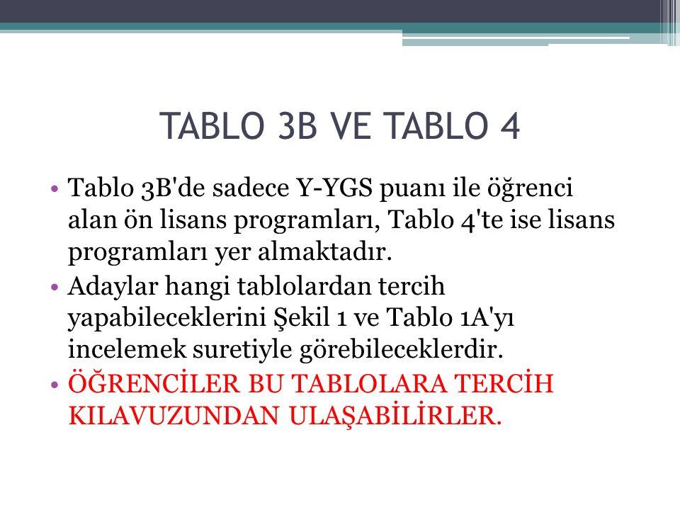 TABLO 3B VE TABLO 4 Tablo 3B'de sadece Y-YGS puanı ile öğrenci alan ön lisans programları, Tablo 4'te ise lisans programları yer almaktadır. Adaylar h