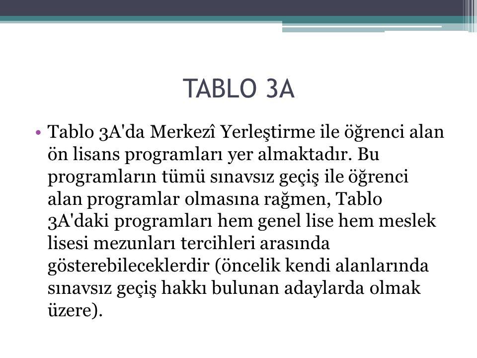 TABLO 3A Tablo 3A'da Merkezî Yerleştirme ile öğrenci alan ön lisans programları yer almaktadır. Bu programların tümü sınavsız geçiş ile öğrenci alan p