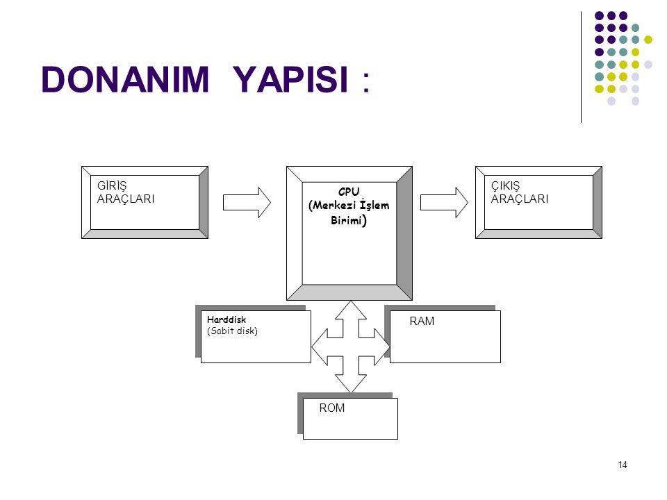 14 DONANIM YAPISI : GİRİŞ ARAÇLARI ÇIKIŞ ARAÇLARI CPU (Merkezi İşlem Birimi ) Harddisk (Sabit disk) Harddisk (Sabit disk) RAM ROM
