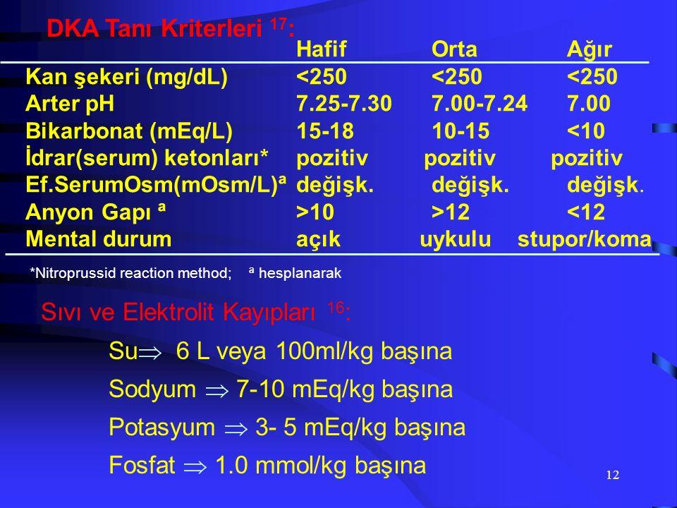 11 DKA Tanısı:  iyi bir anamneez ve fizik muayene: solunum, mental durum, KVS ile Bö, enfeksiyon ve hidrasyon durumu  bulantı, kusma, karın ağrısı(çocuklarda daha sık) ile akut batın sy'nu taklit eder  asidoza bağlı Kussmaul solunum, aseton kokusu,  dehidrasyon bulguları: turgor azalması, kuru mukozalar, taşikardi ve hipotansiyon  bilinç bozukluğu (letarji, koma) DKA tanı triadı:  Hiperglisemi  Ketoz  Asidoz