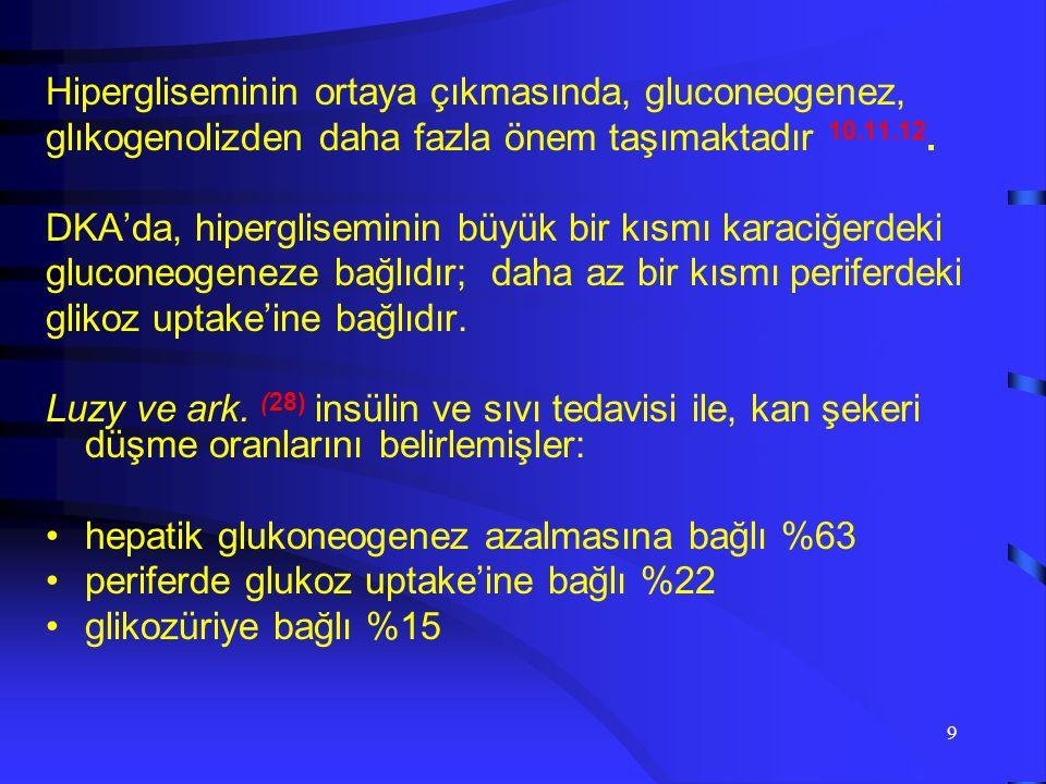 8  İnsülin yetmezliğinde hiperglisemiye sebep olan,  gluconeogez artışı,  glugenoliz artışı ve  periferde glukoz utilizasyon bozukluğudur  Kc'de