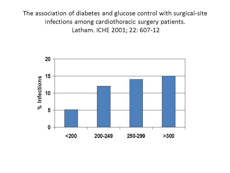 The association of diabetes and glucose control with surgical-site infections among cardiothoracic surgery patients. Latham. ICHE 2001; 22: 607-12