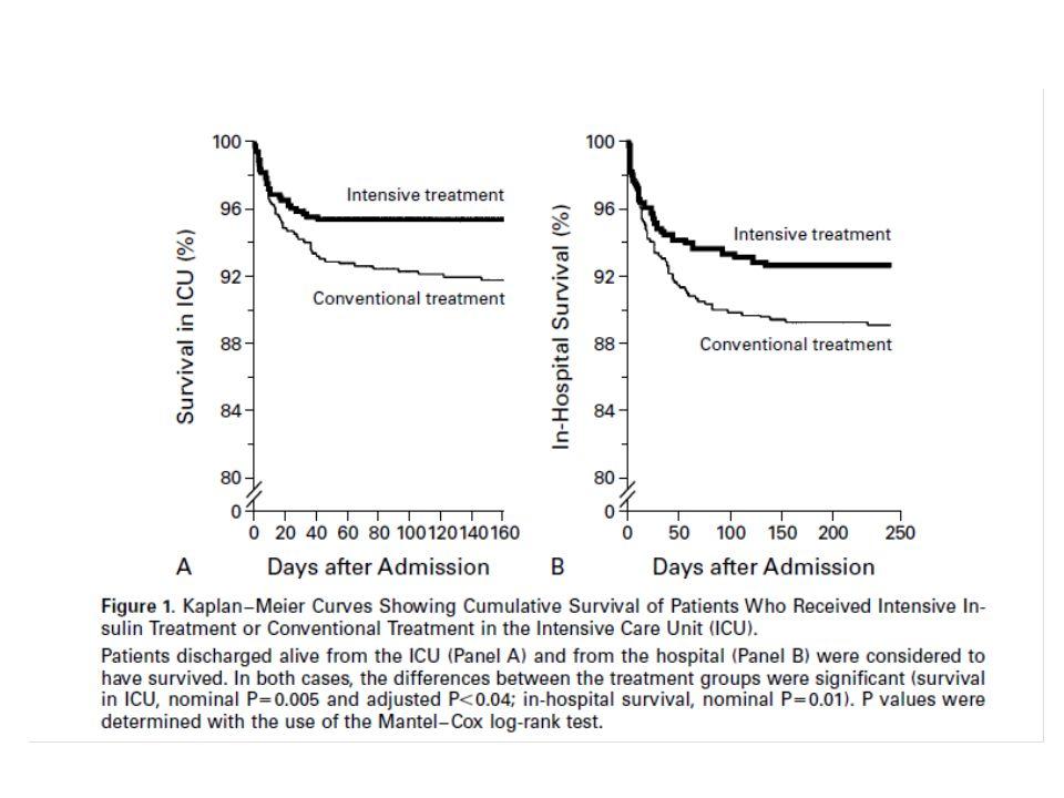 hipoglisemimortalite YBU hastalarında hipoglisemi gelişen hastalarda mortalite insidansı daha yüksektir.