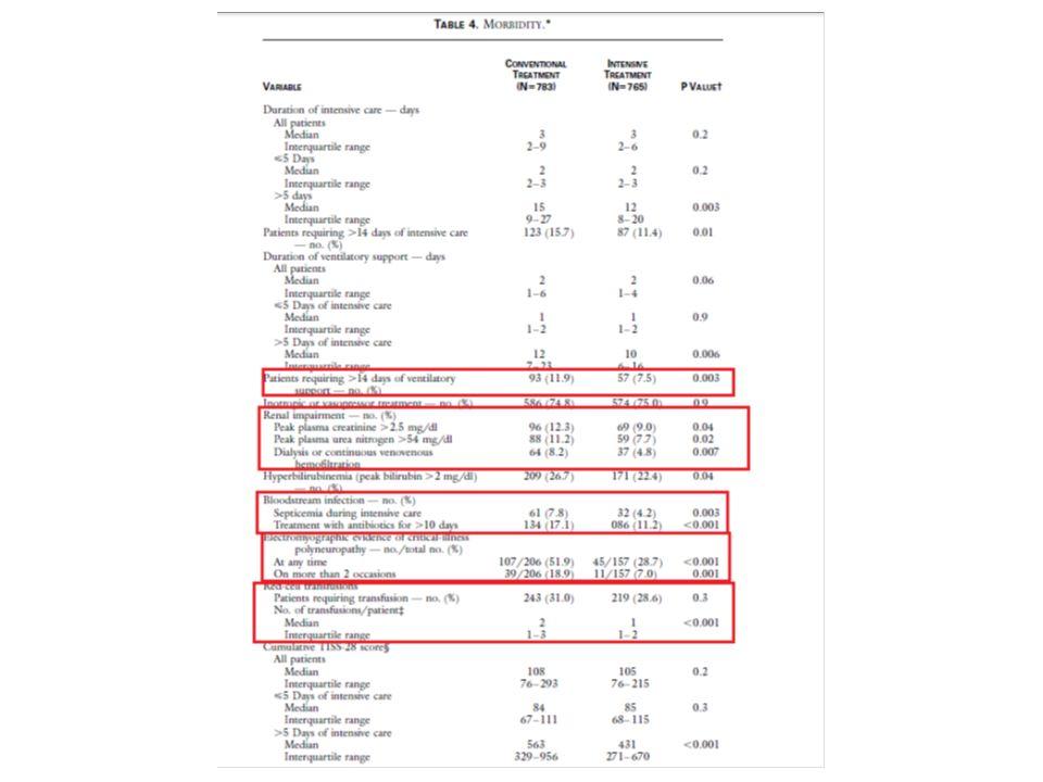 Postoperative Glucose and Mortality in Noncardiac Surgery Nondiabetik hastalarda hiperglisemi, diyabetiklerdeki hiperglisemiden daha tehlikelidir.
