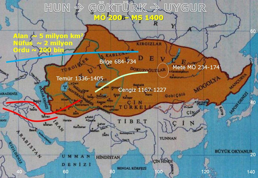 MÖ 200 – MS 1400 Alan ~ 5 milyon km 2 Nüfus ~ 2 milyon Ordu ~ 200 bin 608010012040 Temür 1336-1405 Cengiz 1167-1227 Bilge 684-734 Mete MÖ 234-174 140
