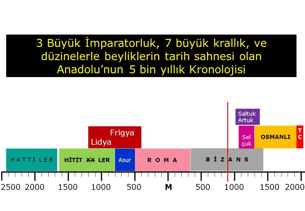 500 100015002000 15001000 M H A T T İ L E R HİTİT XX LERR O M A B İ Z A N S OSMANLI Sel çuk TCTC Frigya Lidya Saltuk Artuk Asur 3 Büyük İmparatorluk, 7 büyük krallık, ve düzinelerle beyliklerin tarih sahnesi olan Anadolu'nun 5 bin yıllık Kronolojisi 2500