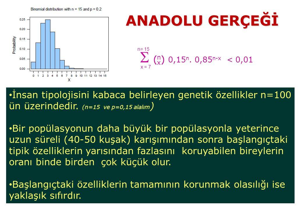  0,15 n. 0,85 n-x < 0,01 İnsan tipolojisini kabaca belirleyen genetik özellikler n=100 ün üzerindedir. (n=15 ve p=0,15 alalım ) Bir popülasyonun daha