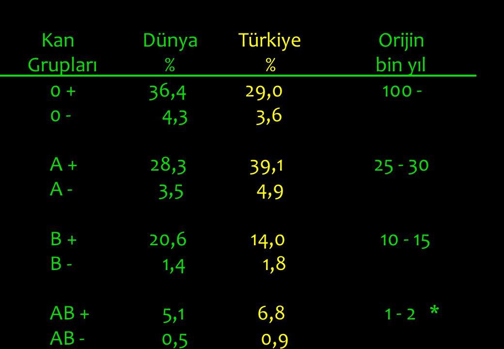 Kan Dünya Türkiye Orijin Grupları % % bin yıl 0 + 36,4 29,0 100 - 0 - 4,3 3,6 A + 28,3 39,1 25 - 30 A - 3,5 4,9 B + 20,6 14,0 10 - 15 B - 1,4 1,8 AB + 5,1 6,8 1 - 2 * AB - 0,5 0,9