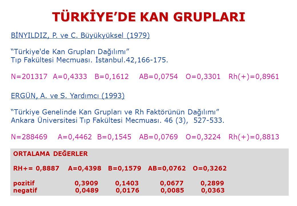 """TÜRKİYE'DE KAN GRUPLARI TÜRKİYE'DE KAN GRUPLARI BİNYILDIZ, P. ve C. Büyükyüksel (1979) """"Türkiye'de Kan Grupları Dağılımı"""" Tıp Fakültesi Mecmuası. İsta"""