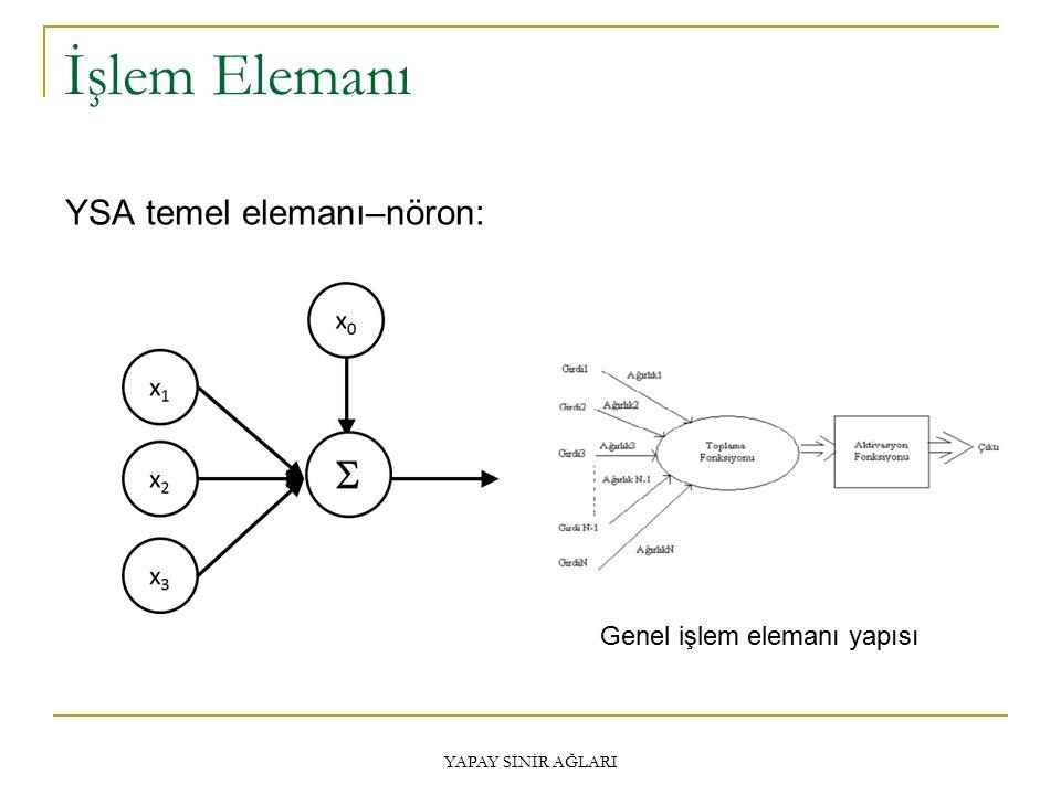 İşlem Elemanı YAPAY SİNİR AĞLARI YSA temel elemanı–nöron: Genel işlem elemanı yapısı