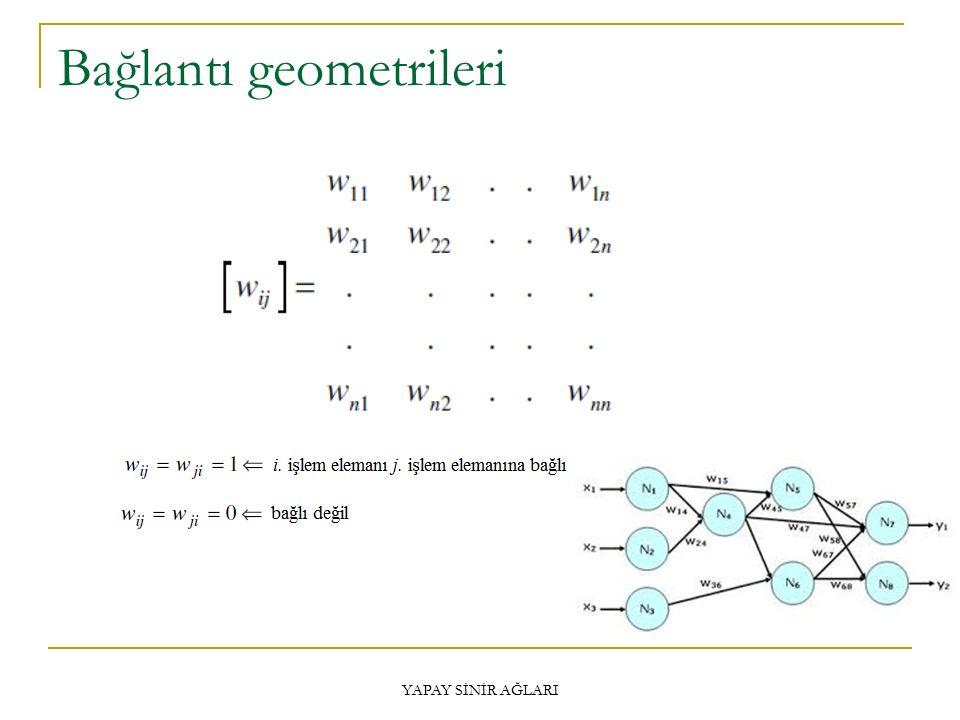 Bağlantı geometrileri En fazla N 2 bağlantı olur.