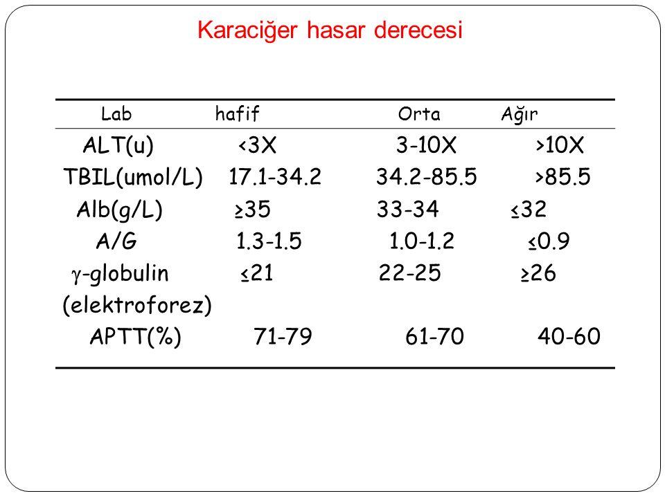 Karaciğer hasar derecesi Lab hafif Orta Ağır ALT(u) 10X TBIL(umol/L) 17.1-34.2 34.2-85.5 >85.5 Alb(g/L) ≥35 33-34 ≤32 A/G 1.3-1.5 1.0-1.2 ≤0.9  -globulin ≤21 22-25 ≥26 (elektroforez) APTT(%) 71-79 61-70 40-60