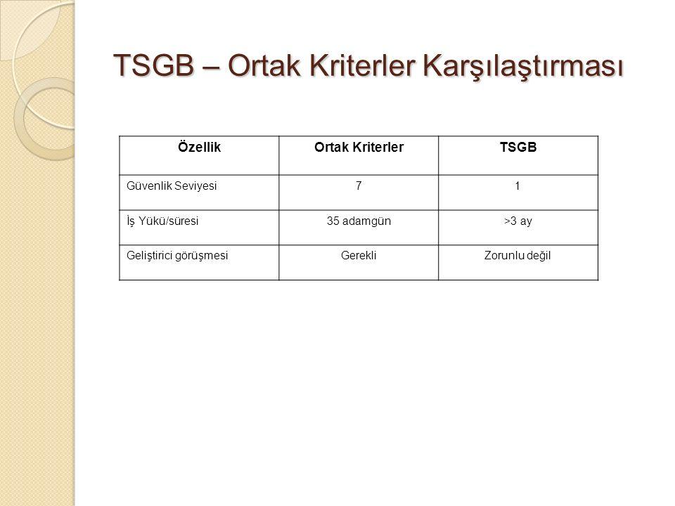 TSGB – Ortak Kriterler Karşılaştırması ÖzellikOrtak KriterlerTSGB Güvenlik Seviyesi71 İş Yükü/süresi35 adamgün>3 ay Geliştirici görüşmesiGerekliZorunlu değil
