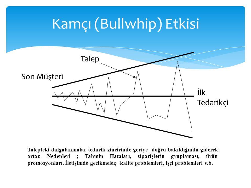 Kamçı (Bullwhip) Etkisi Son Müşteri İlk Tedarikçi Talep Talepteki dalgalanmalar tedarik zincirinde geriye doğru bakıldığında giderek artar.