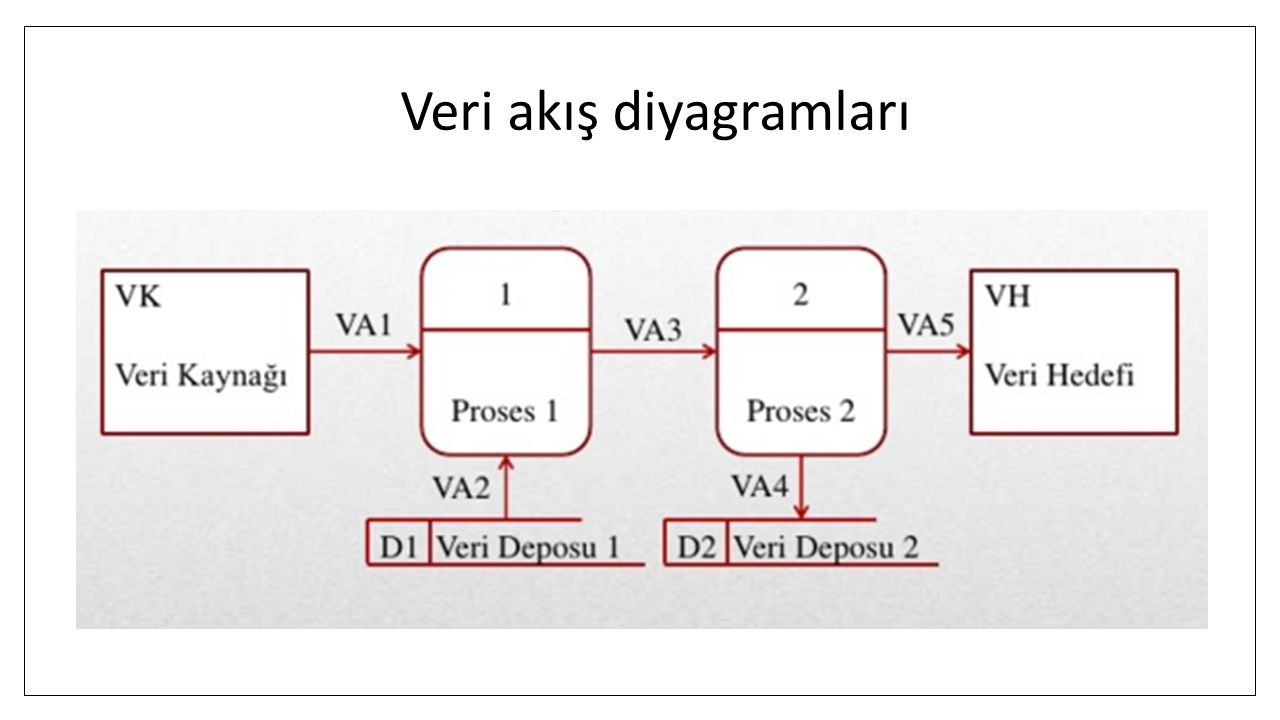 Veri akış diyagramları