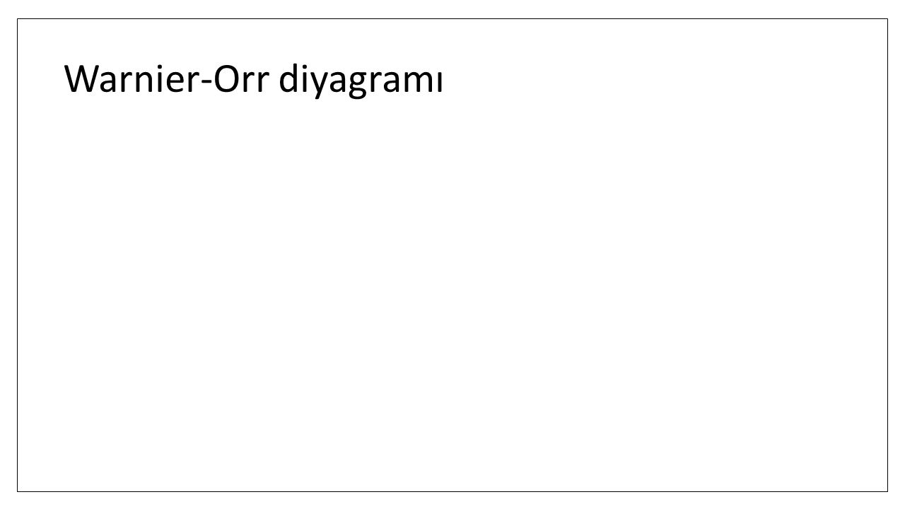 Warnier-Orr diyagramı