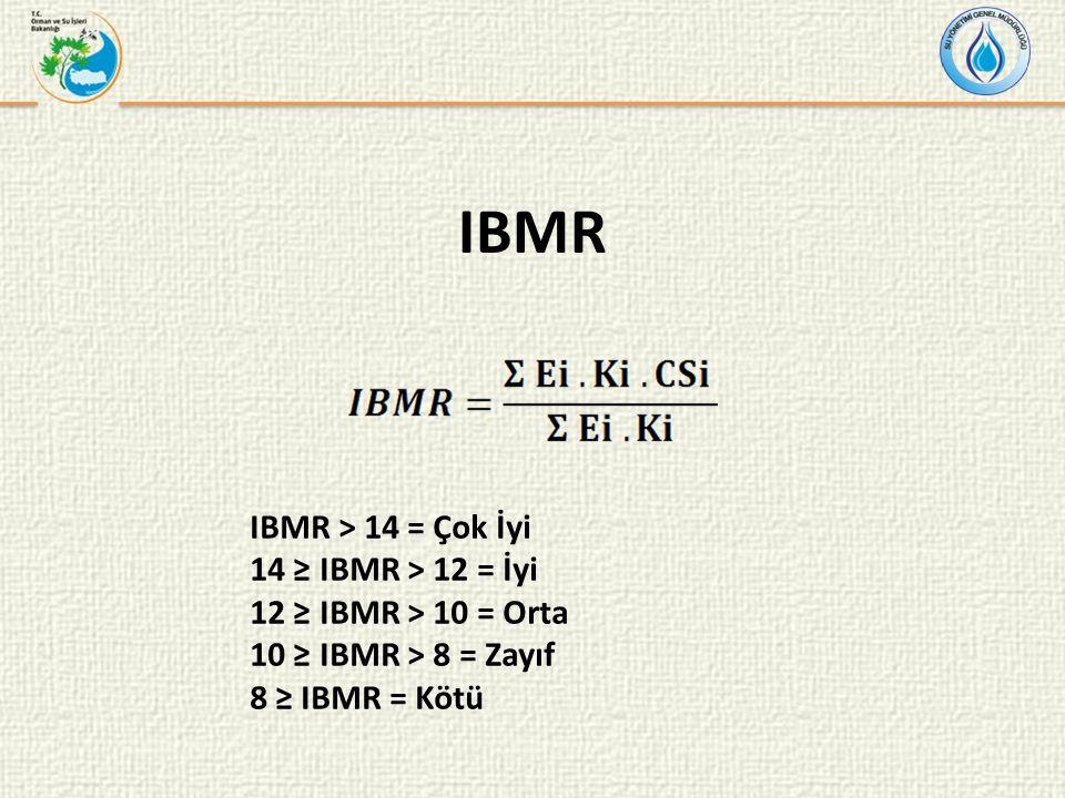 IBMR IBMR > 14 = Çok İyi 14 ≥ IBMR > 12 = İyi 12 ≥ IBMR > 10 = Orta 10 ≥ IBMR > 8 = Zayıf 8 ≥ IBMR = Kötü