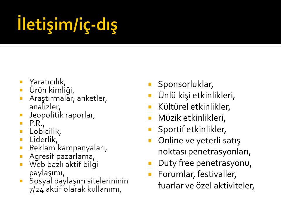  Yaratıcılık,  Ürün kimliği,  Araştırmalar, anketler, analizler,  Jeopolitik raporlar,  P.R.,  Lobicilik,  Liderlik,  Reklam kampanyaları,  A