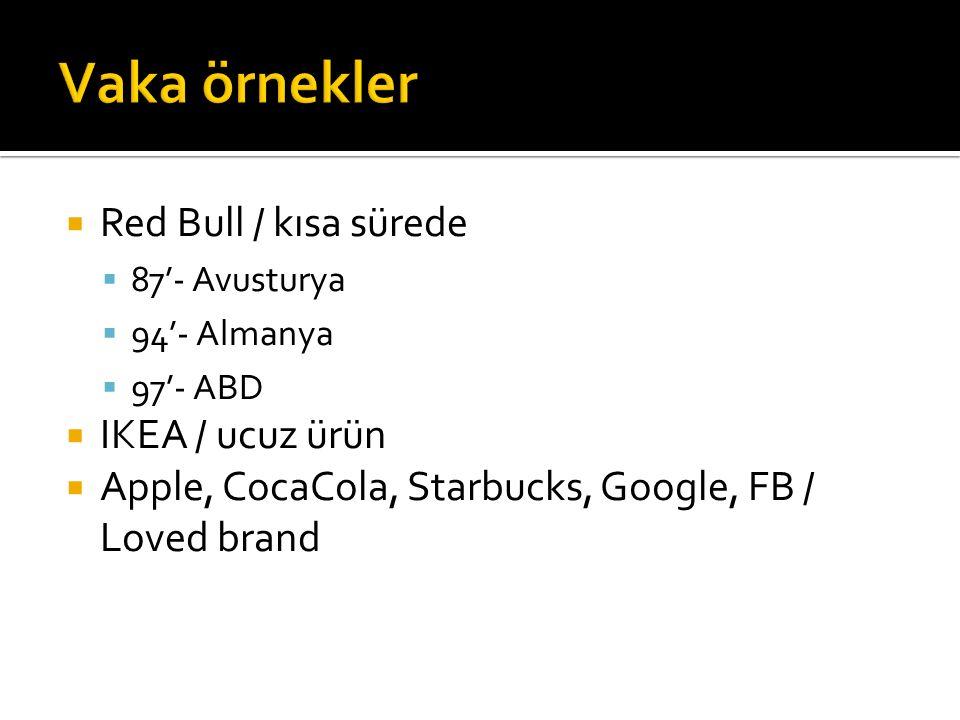  Red Bull / kısa sürede  87'- Avusturya  94'- Almanya  97'- ABD  IKEA / ucuz ürün  Apple, CocaCola, Starbucks, Google, FB / Loved brand