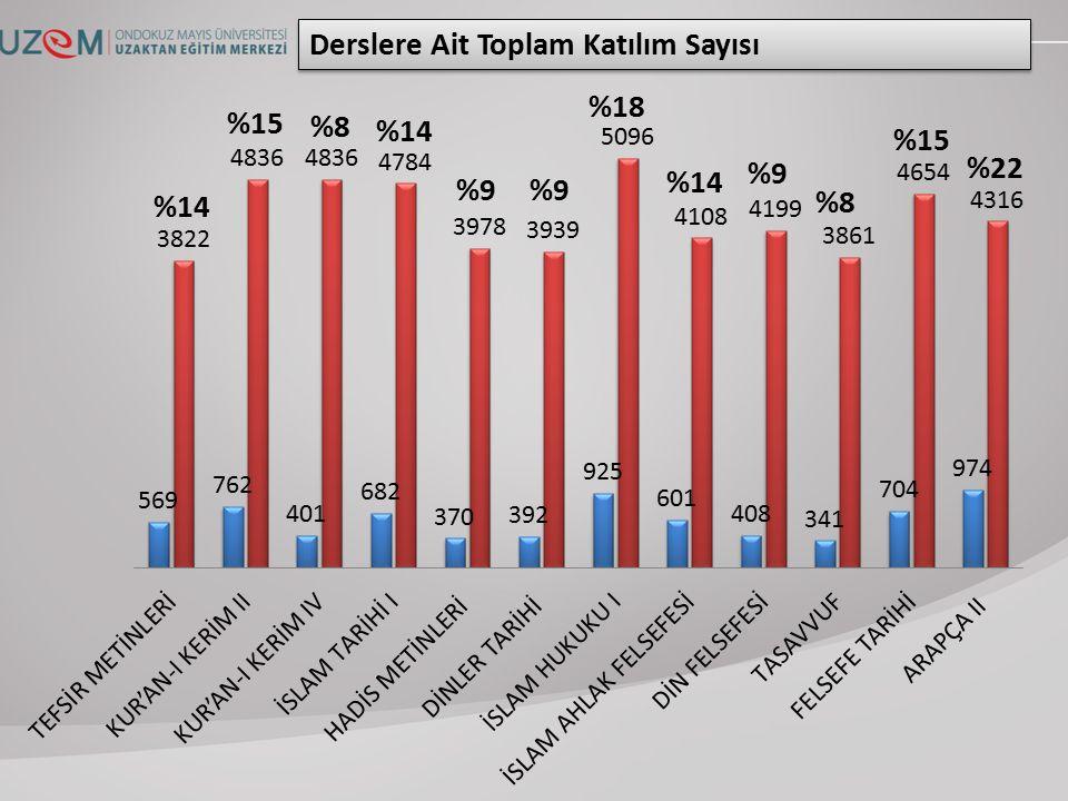 Derslere Ait Toplam Katılım Sayısı %14 %15 %8 %14 %9 %18 %14 %9 %8 %15 %22