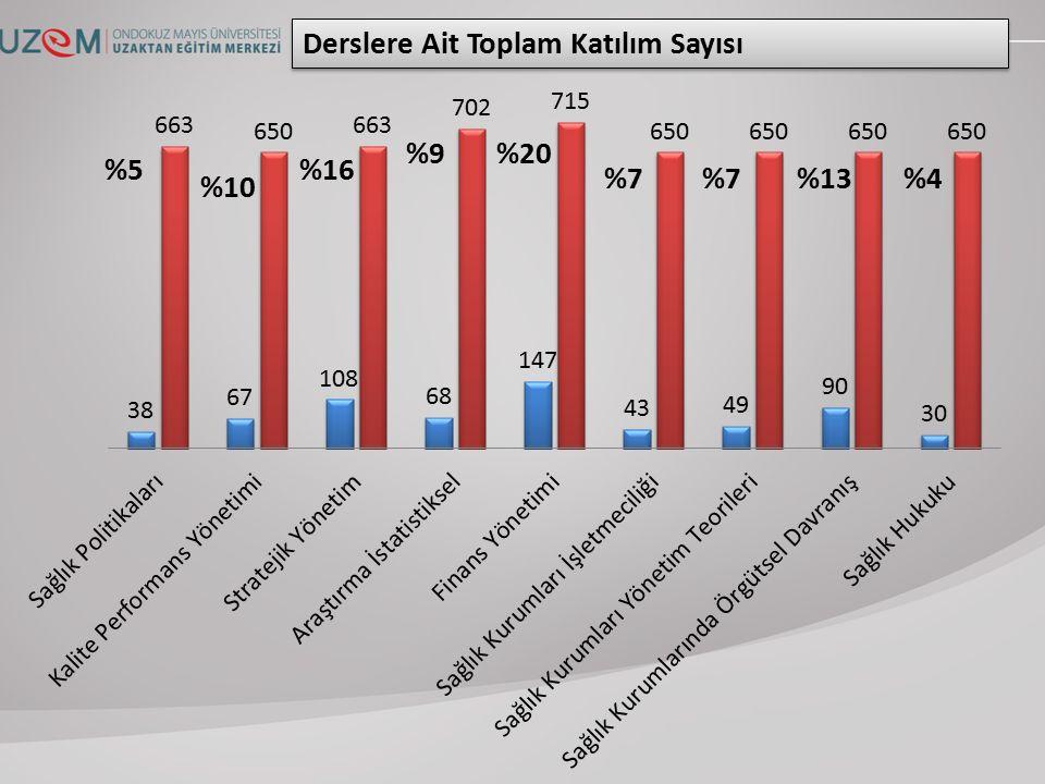 Derslere Ait Toplam Katılım Sayısı %5 %10 %16 %9 %20 %7 %13%4