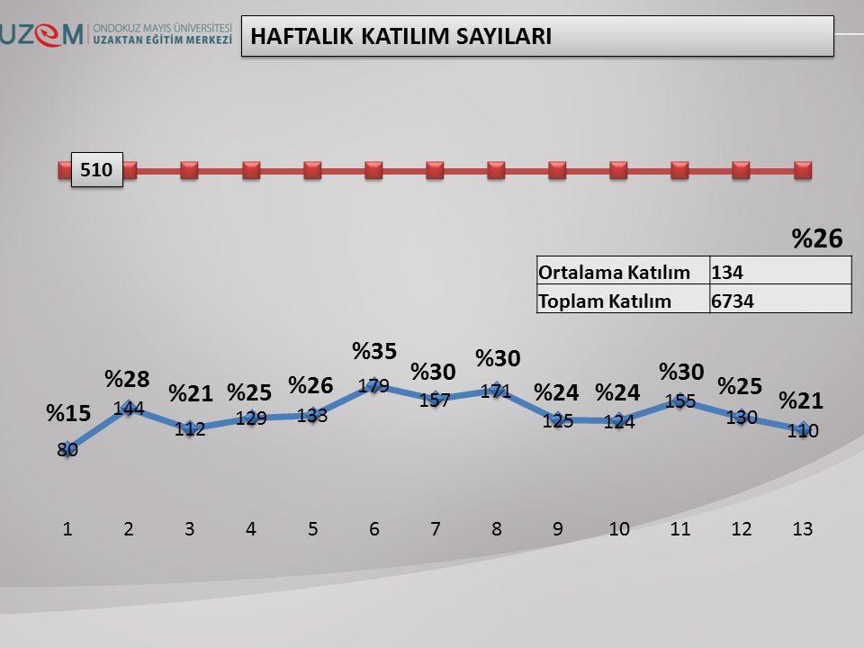 Ortalama Katılım134 Toplam Katılım6734 HAFTALIK KATILIM SAYILARI 510 %15 %28 %21 %25 %26 %35 %30 %24 %30 %25 %21 %26