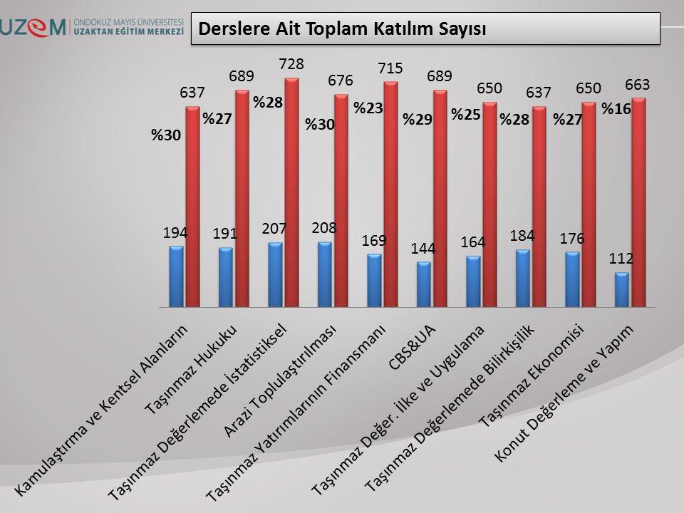 Derslere Ait Toplam Katılım Sayısı %30 %27 %28 %30 %23 %29 %25 %28%27 %16