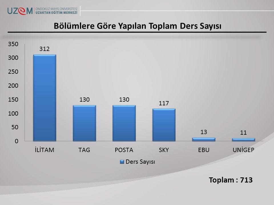 Toplam : Olması Gereken Toplam : Bölümlere Göre Yapılan Toplam Katılım Sayısı 11922 80596 %13 %24 %14 %10 %46 %18 %14