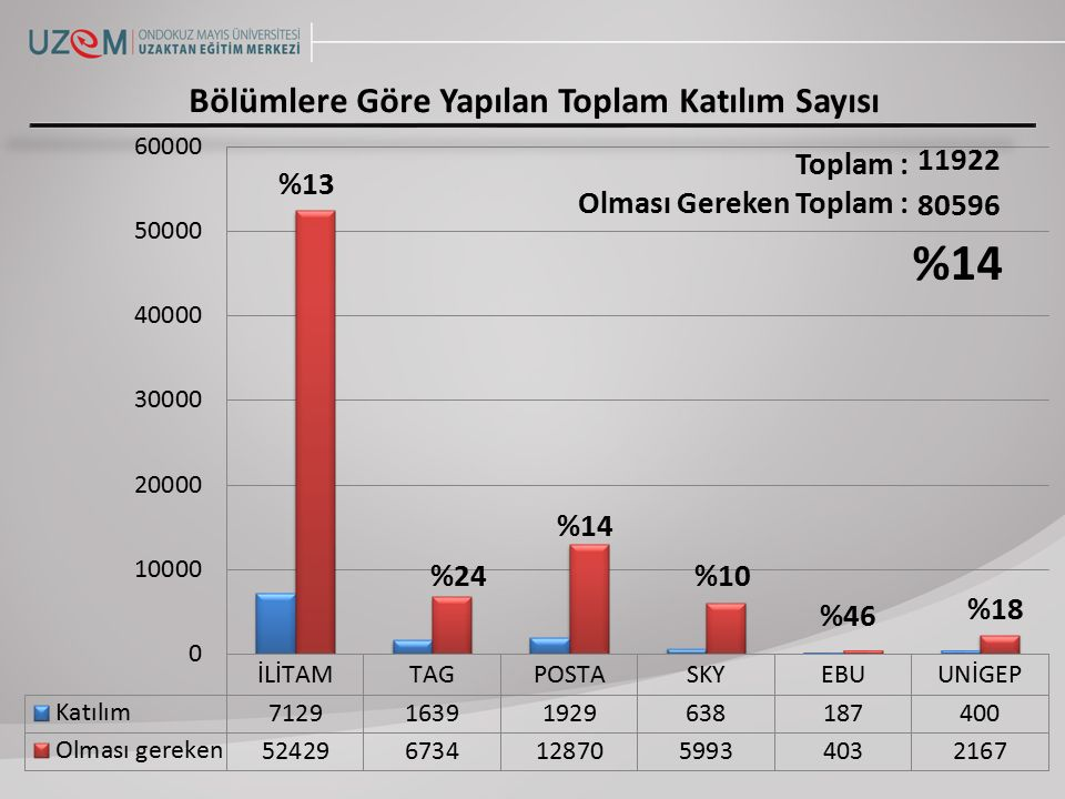 Ortalama Katılım53 Toplam Katılım532