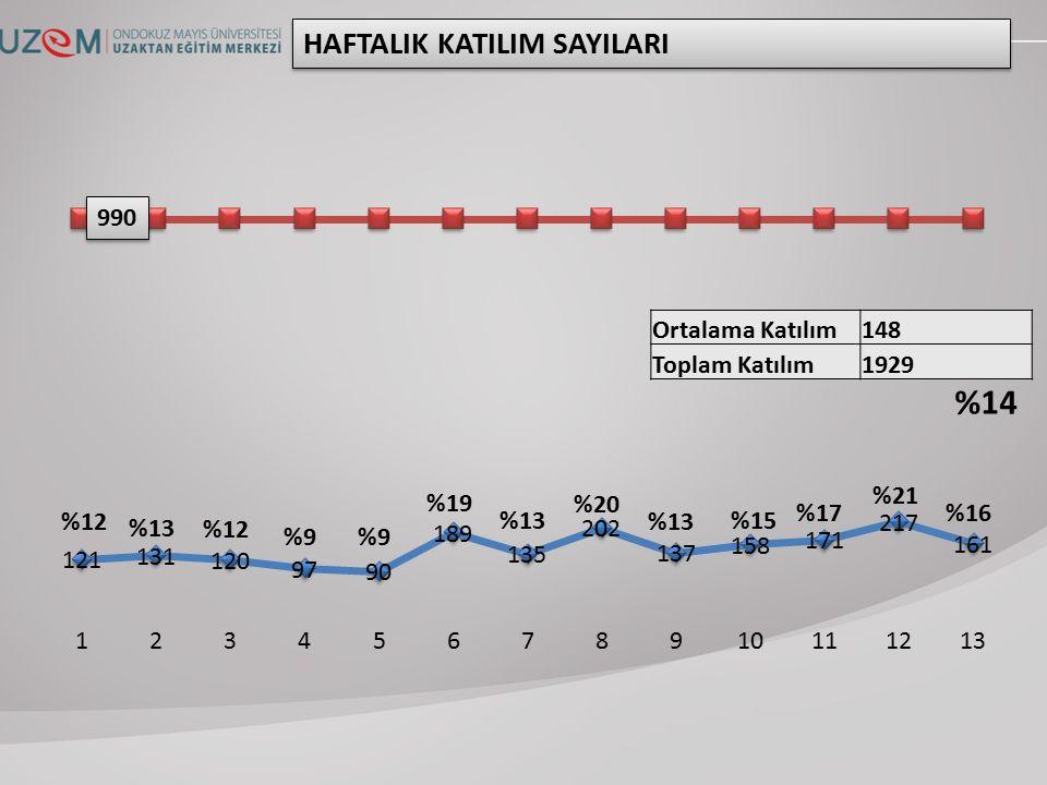Ortalama Katılım148 Toplam Katılım1929 HAFTALIK KATILIM SAYILARI 990 %12 %13 %12 %9 %19 %13 %20 %13 %15 %17 %21 %16 %14