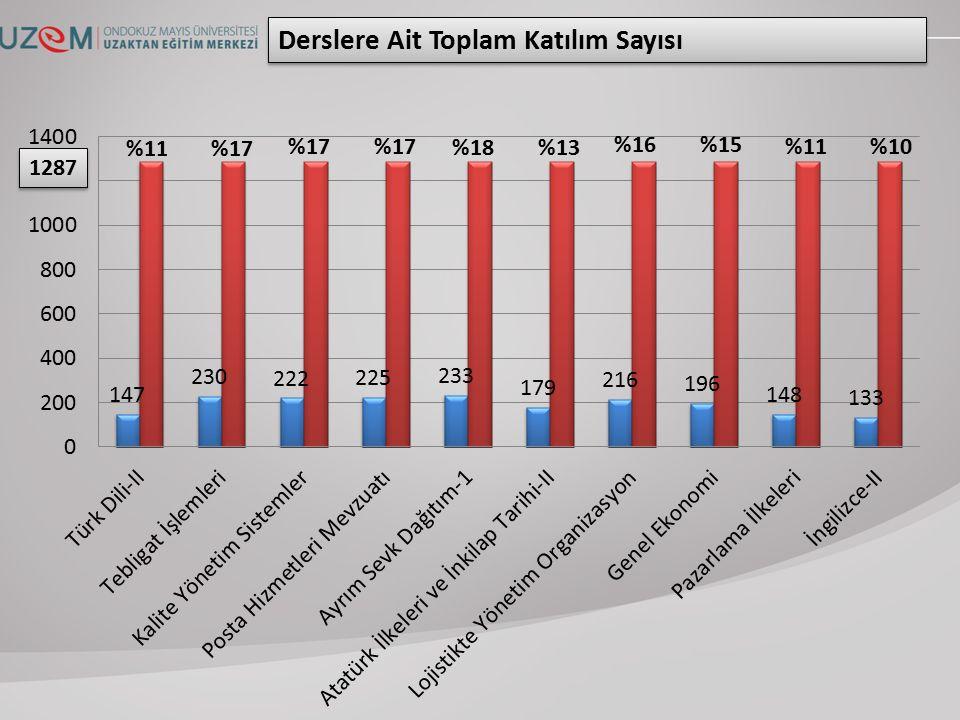 1287 Derslere Ait Toplam Katılım Sayısı %11%17 %18%13 %16%15 %11%10