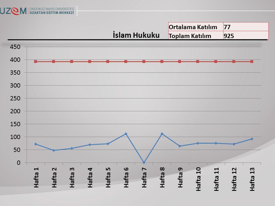 Ortalama Katılım77 Toplam Katılım925