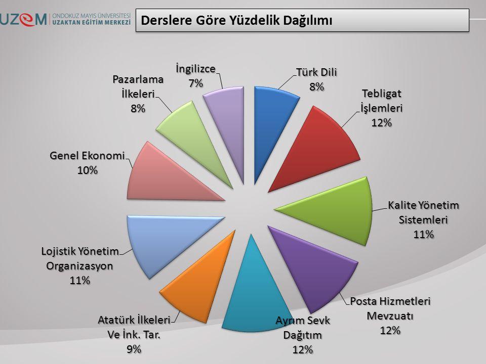 Ortalama Katılım16 Toplam Katılım165