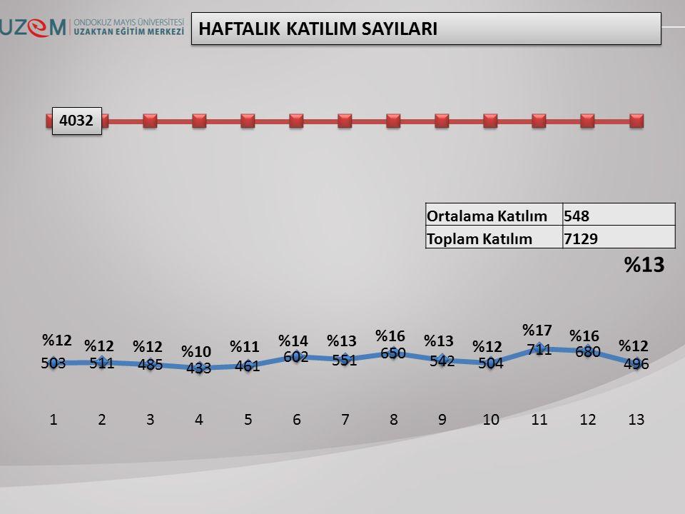 Ortalama Katılım548 Toplam Katılım7129 HAFTALIK KATILIM SAYILARI 4032 %12 %10 %11 %14%13 %16 %13 %12 %17 %16 %12 %13