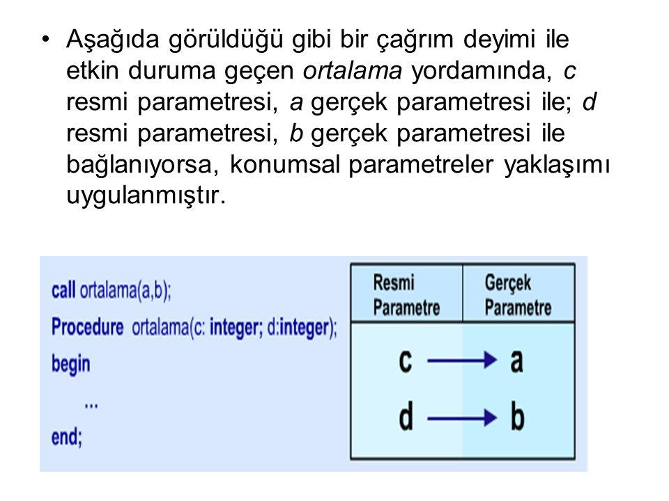 Aşağıda görüldüğü gibi bir çağrım deyimi ile etkin duruma geçen ortalama yordamında, c resmi parametresi, a gerçek parametresi ile; d resmi parametres