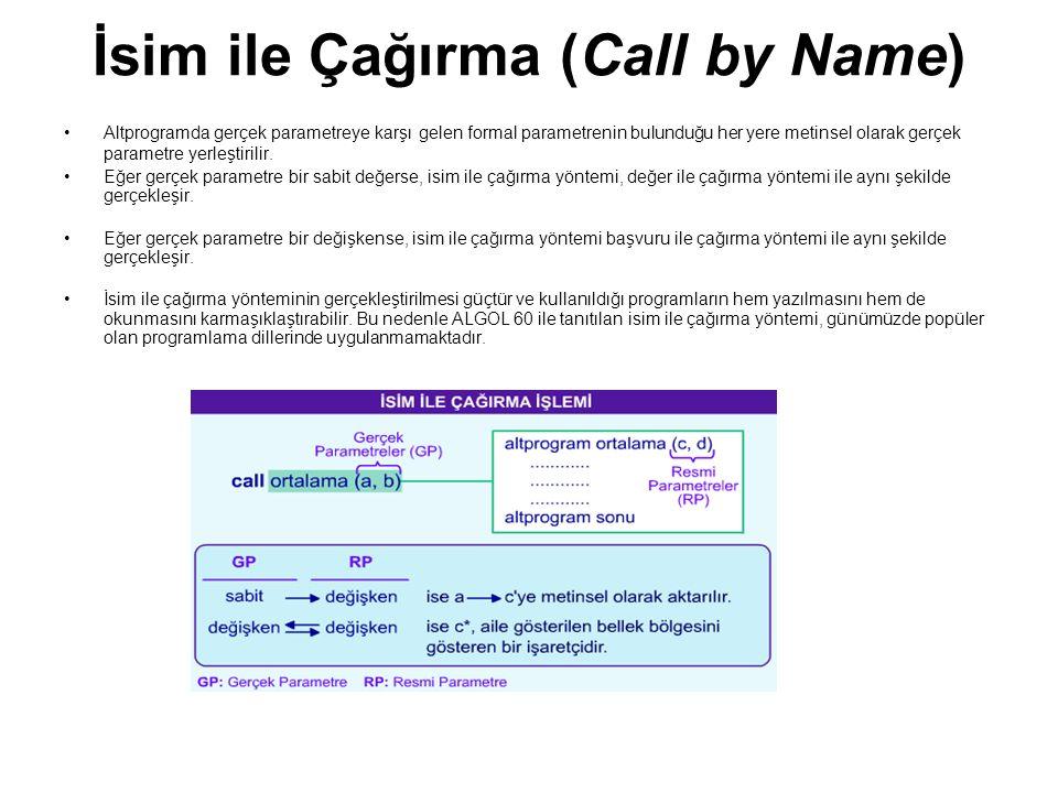 İsim ile Çağırma (Call by Name) Altprogramda gerçek parametreye karşı gelen formal parametrenin bulunduğu her yere metinsel olarak gerçek parametre ye
