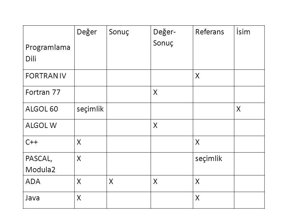 Programlama Dili DeğerSonuç Değer- Sonuç Referansİsim FORTRAN IVX Fortran 77X ALGOL 60seçimlikX ALGOL WX C++XX PASCAL, Modula2 Xseçimlik ADAXXXX JavaX