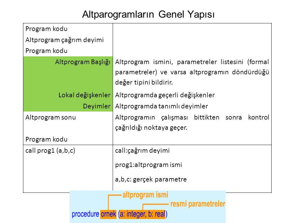 Altparogramların Genel Yapısı Program kodu Altprogram çağrım deyimi Program kodu Altprogram Başlığı Altprogram ismini, parametreler listesini (formal