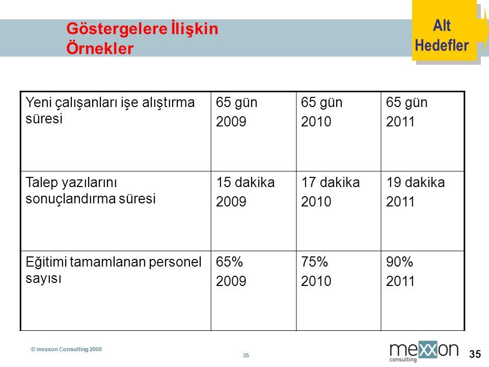 © mexxon Consulting 2008 35 © mexxon Consulting 2008 35 Göstergelere İlişkin Örnekler Yeni çalışanları işe alıştırma süresi 65 gün 2009 65 gün 2010 65