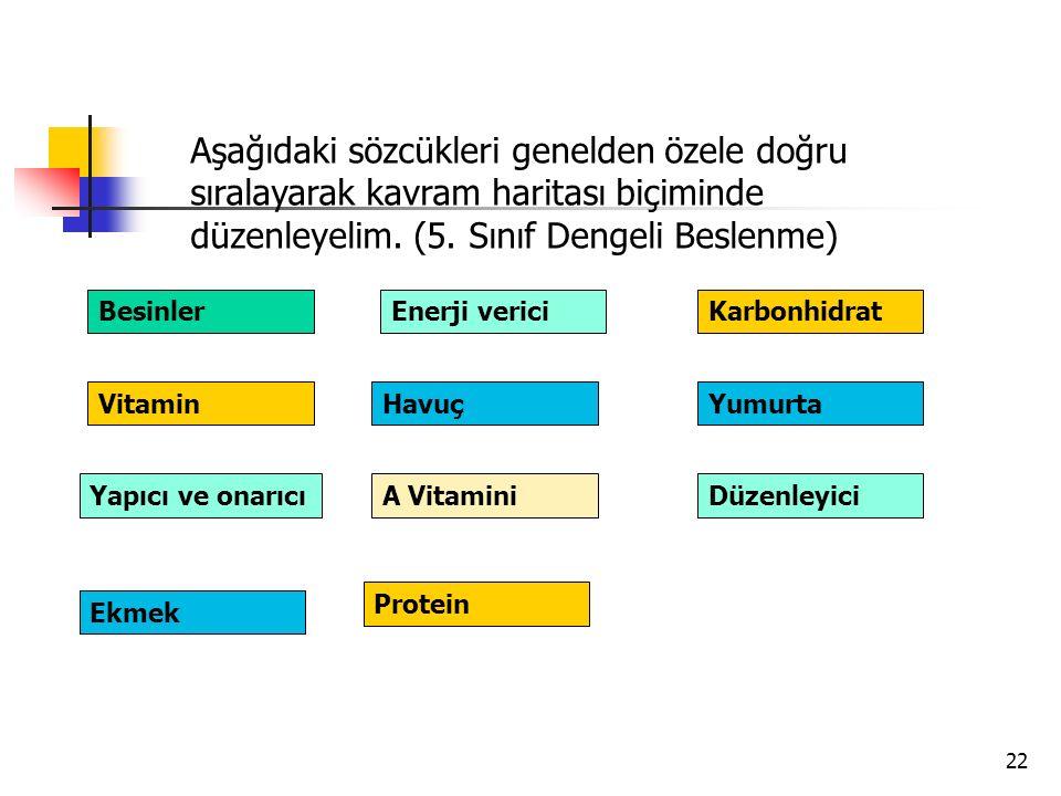 22 Aşağıdaki sözcükleri genelden özele doğru sıralayarak kavram haritası biçiminde düzenleyelim. (5. Sınıf Dengeli Beslenme) Besinler HavuçYumurta Kar