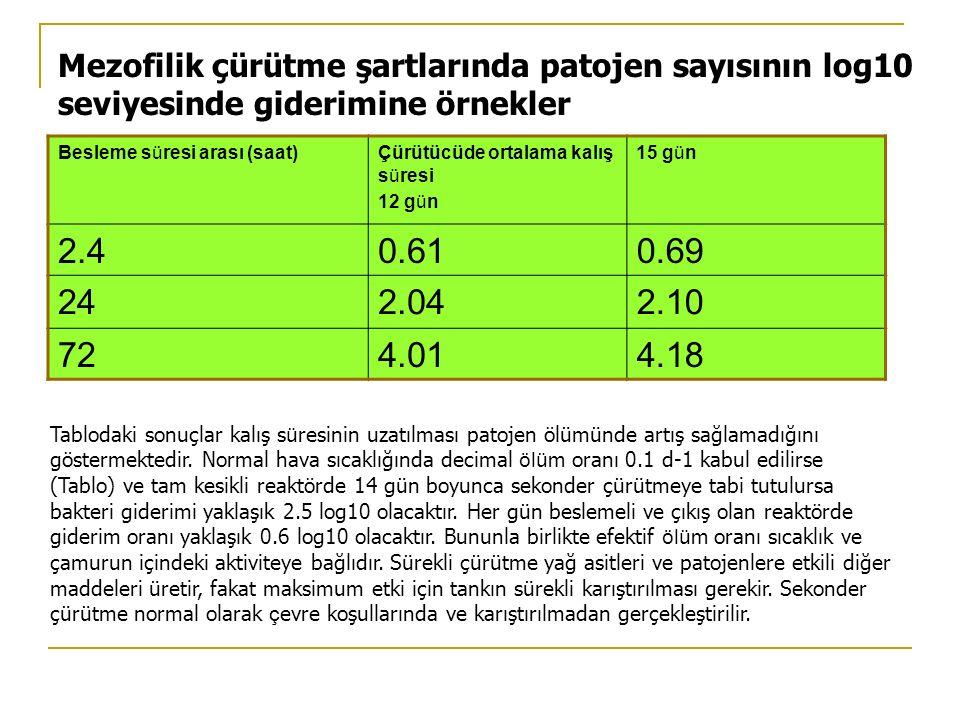 Mezofilik çürütme şartlarında patojen sayısının log10 seviyesinde giderimine örnekler Besleme süresi arası (saat)Çürütücüde ortalama kalış süresi 12 g