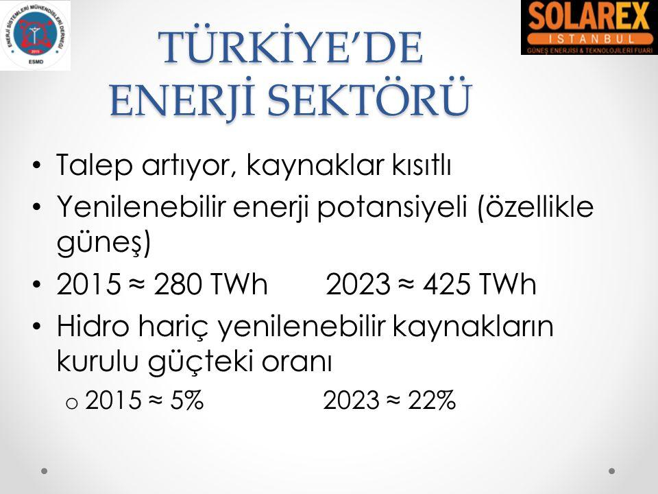 TÜRKİYE'DE ENERJİ SEKTÖRÜ Talep artıyor, kaynaklar kısıtlı Yenilenebilir enerji potansiyeli (özellikle güneş) 2015 ≈ 280 TWh 2023 ≈ 425 TWh Hidro hari