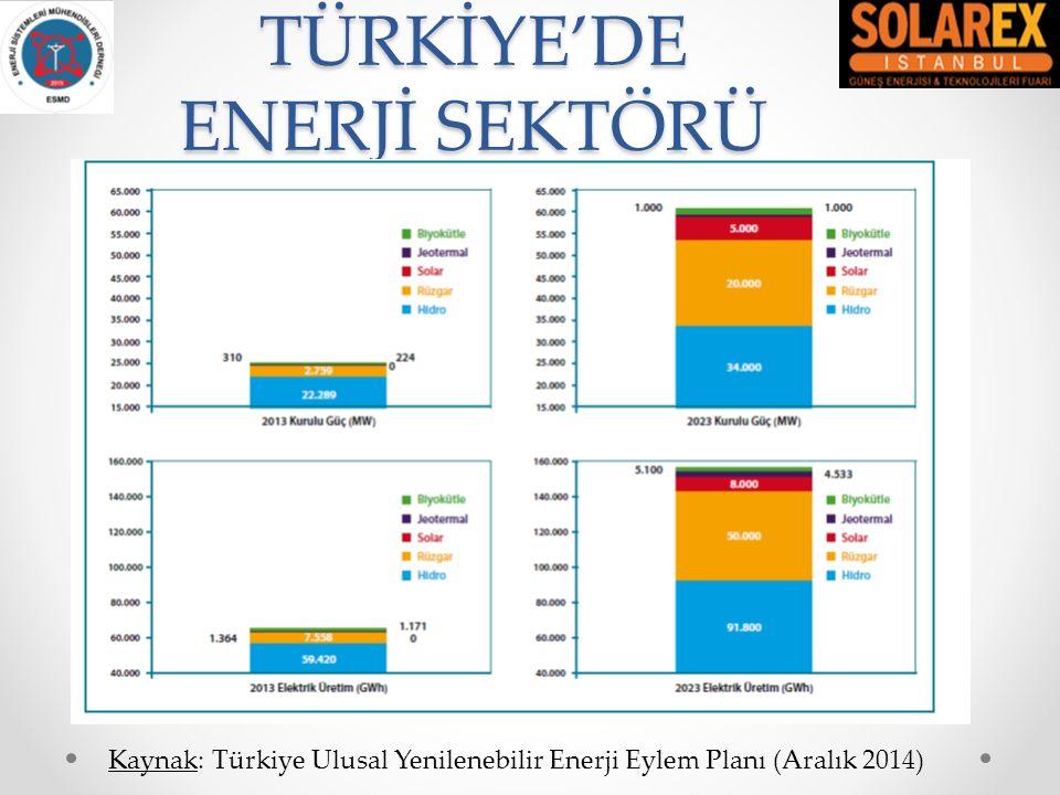 TÜRKİYE'DE ENERJİ SEKTÖRÜ Kaynak: Türkiye Ulusal Yenilenebilir Enerji Eylem Planı (Aralık 2014)
