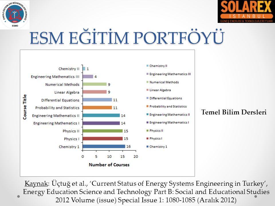 ESM EĞİTİM PORTFÖYÜ Kaynak: Üçtuğ et al., 'Current Status of Energy Systems Engineering in Turkey', Energy Education Science and Technology Part B: Social and Educational Studies 2012 Volume (issue) Special Issue 1: 1080-1085 (Aralık 2012) Temel Mühendislik Dersleri