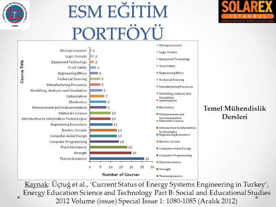 ESM - TEMEL MÜHENDİSLİK DERSLERİ En sık görülen ders türlerini aşağıdaki şekilde gruplandırabiliriz: o Termodinamik o Mukavement o Akışkanlar Mekaniği o Elektrik Devreleri o Mühendislik Ekonomisi o Bilgisayar Destekli Çizim o Bilgisayar Programlama