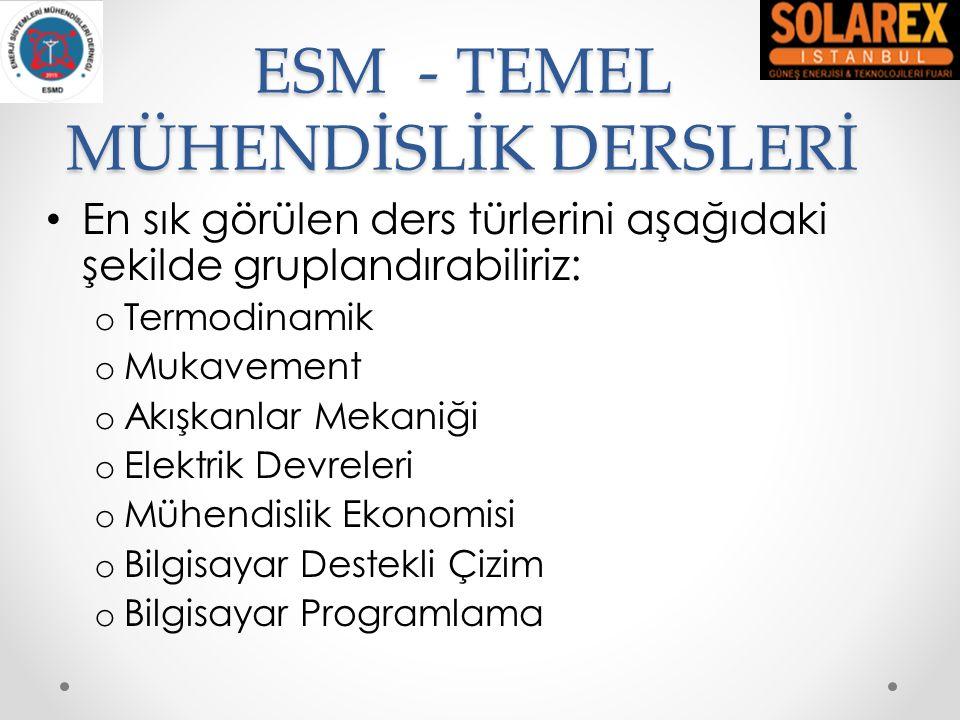 ESM EĞİTİM PORTFÖYÜ ESM EĞİTİM PORTFÖYÜ Kaynak: Üçtuğ et al., 'Current Status of Energy Systems Engineering in Turkey', Energy Education Science and Technology Part B: Social and Educational Studies 2012 Volume (issue) Special Issue 1: 1080-1085 (Aralık 2012) Uygulamalı Mühendislik Dersleri