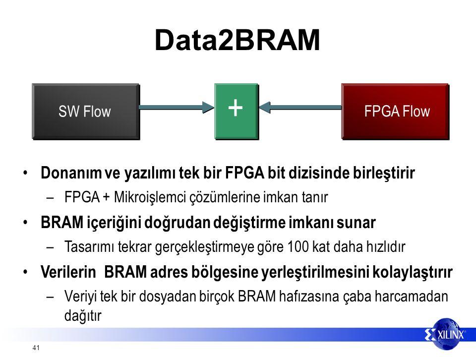 41 Data2BRAM Donanım ve yazılımı tek bir FPGA bit dizisinde birleştirir –FPGA + Mikroişlemci çözümlerine imkan tanır BRAM içeriğini doğrudan değiştirme imkanı sunar –Tasarımı tekrar gerçekleştirmeye göre 100 kat daha hızlıdır Verilerin BRAM adres bölgesine yerleştirilmesini kolaylaştırır –Veriyi tek bir dosyadan birçok BRAM hafızasına çaba harcamadan dağıtır FPGA Flow SW Flow +